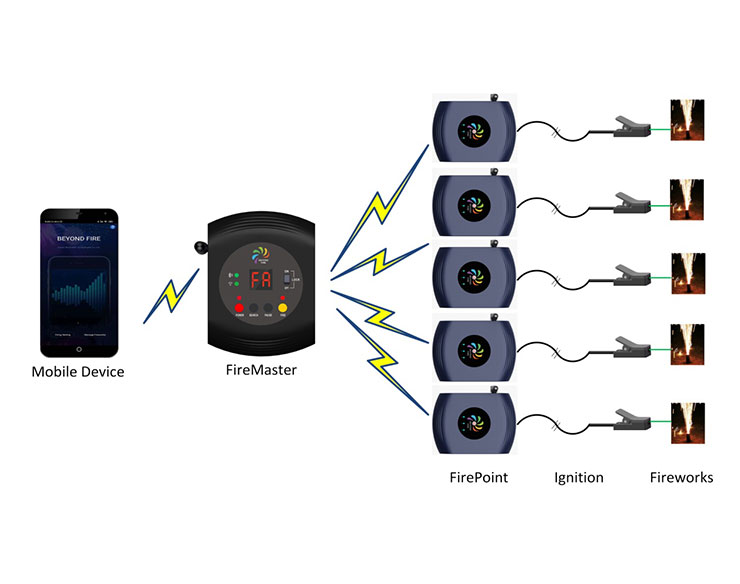 WIRELESS IGNITION SYSTEM